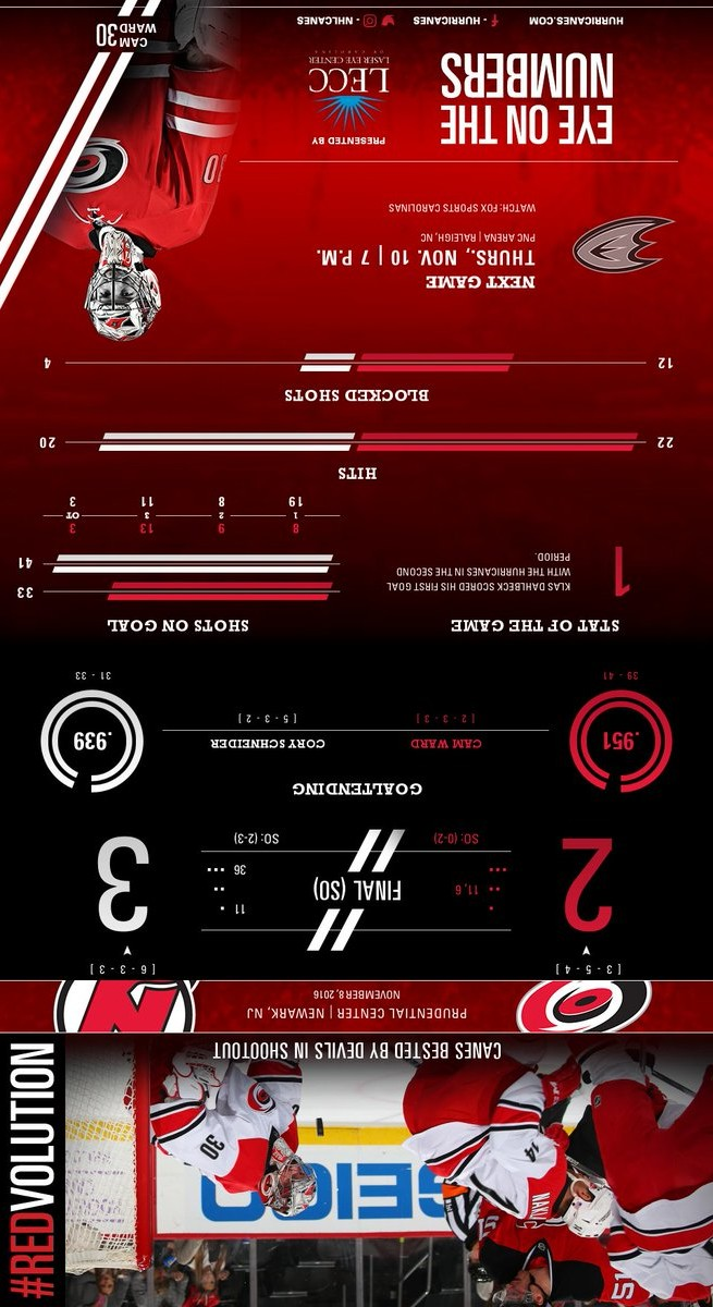 Carolina Hurricanes Infographic